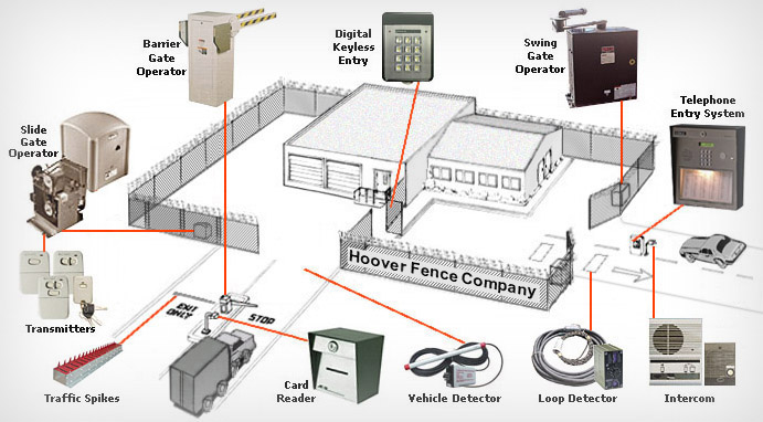 Access Control Hoover Fence Co