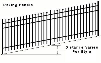 Raking Diagram of Ornamental Fence
