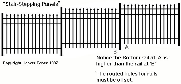 Stair-Stepping Diagram of Ornamental Fence