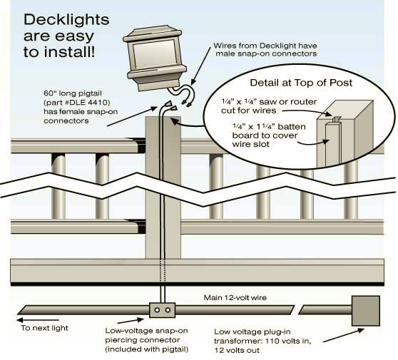 How to Install and Maintain Fence & Deck Post Caps Fence Post Lights Wiring Diagram on