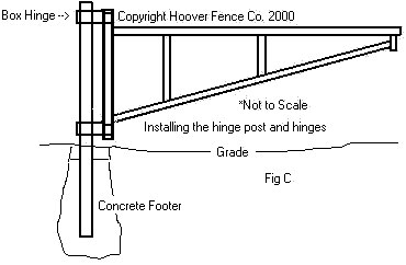 Barrier Gate Installation Manual Figure C