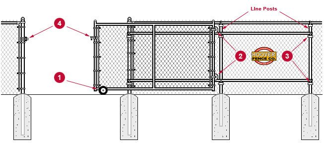 Chain Link Rolling Gate System Overview