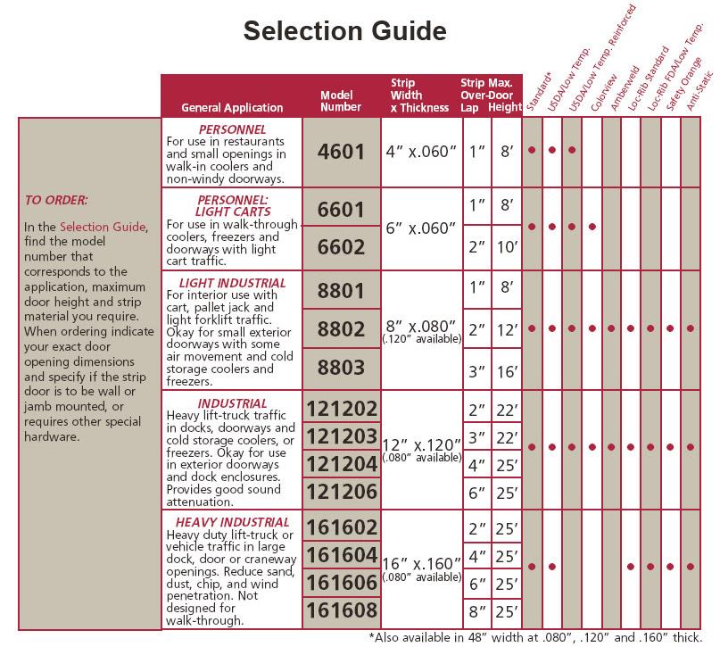 Door Selection Guide : Pvc strip door faq