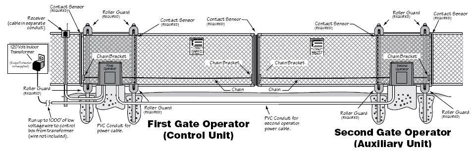 Gto 12v Slide Gate Operator 650lb Capacity Hoover